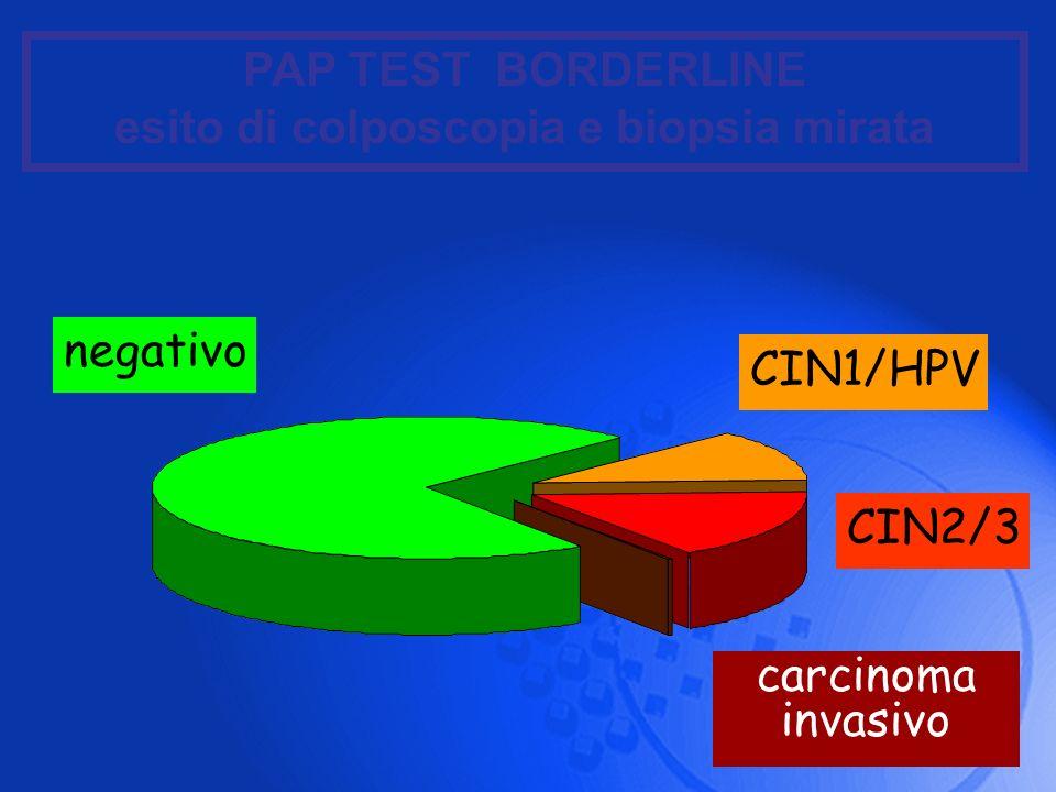 negativo CIN2/3 CIN1/HPV carcinoma invasivo PAP TEST BORDERLINE esito di colposcopia e biopsia mirata