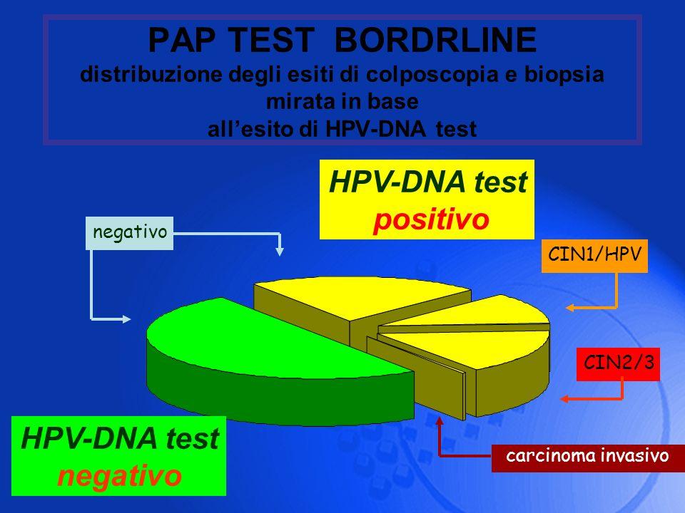 PAP TEST BORDRLINE distribuzione degli esiti di colposcopia e biopsia mirata in base allesito di HPV-DNA test HPV-DNA test negativo CIN2/3 CIN1/HPV ca