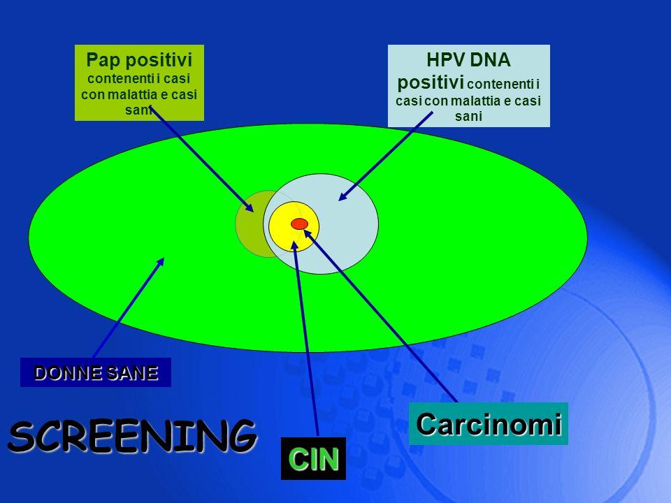 HPV DNA positivi contenenti i casi con malattia e casi sani SCREENING Pap positivi contenenti i casi con malattia e casi sani CIN Carcinomi DONNE SANE