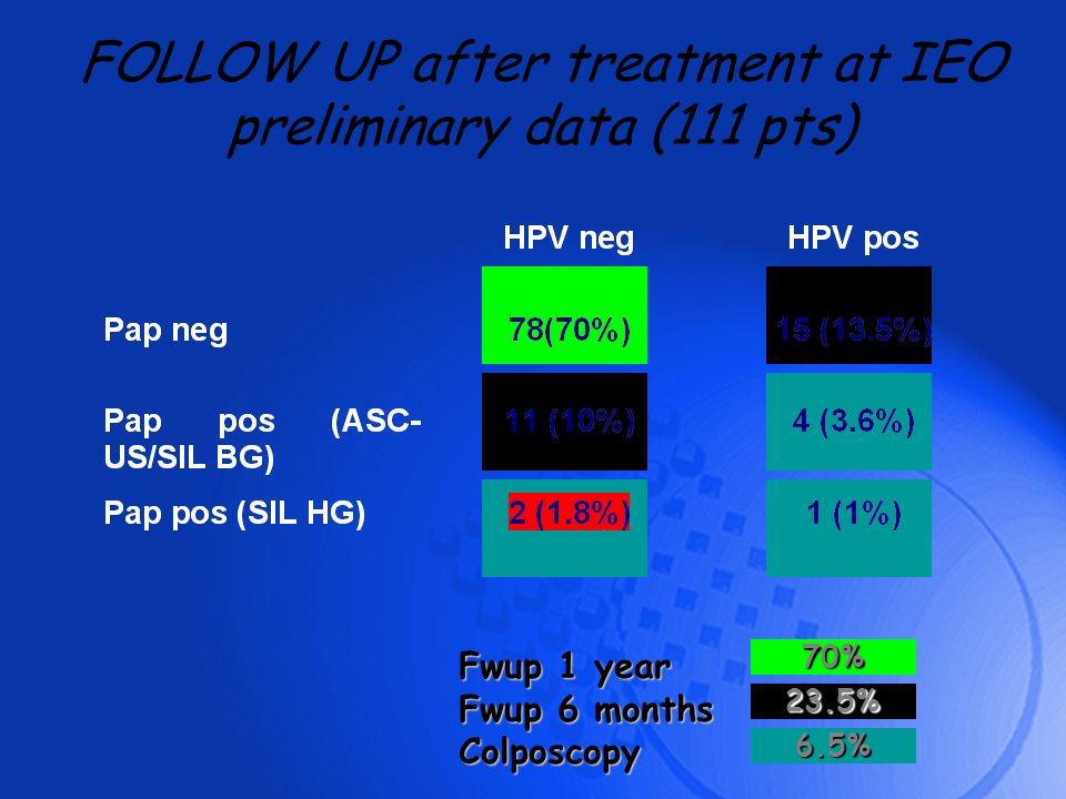 FOLLOW UP after treatment at IEO preliminary data (111 pts) Fwup 1 year Fwup 6 months Colposcopy 70% 23.5% 6.5%
