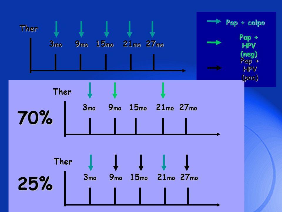 Ther 3 mo 9 mo 15 mo 21 mo 27 mo Ther 3 mo 9 mo 15 mo 21 mo 27 mo Ther 3 mo 9 mo 15 mo 21 mo 27 mo Pap + colpo Pap + HPV (neg) Pap + HPV (pos) 70% 25%