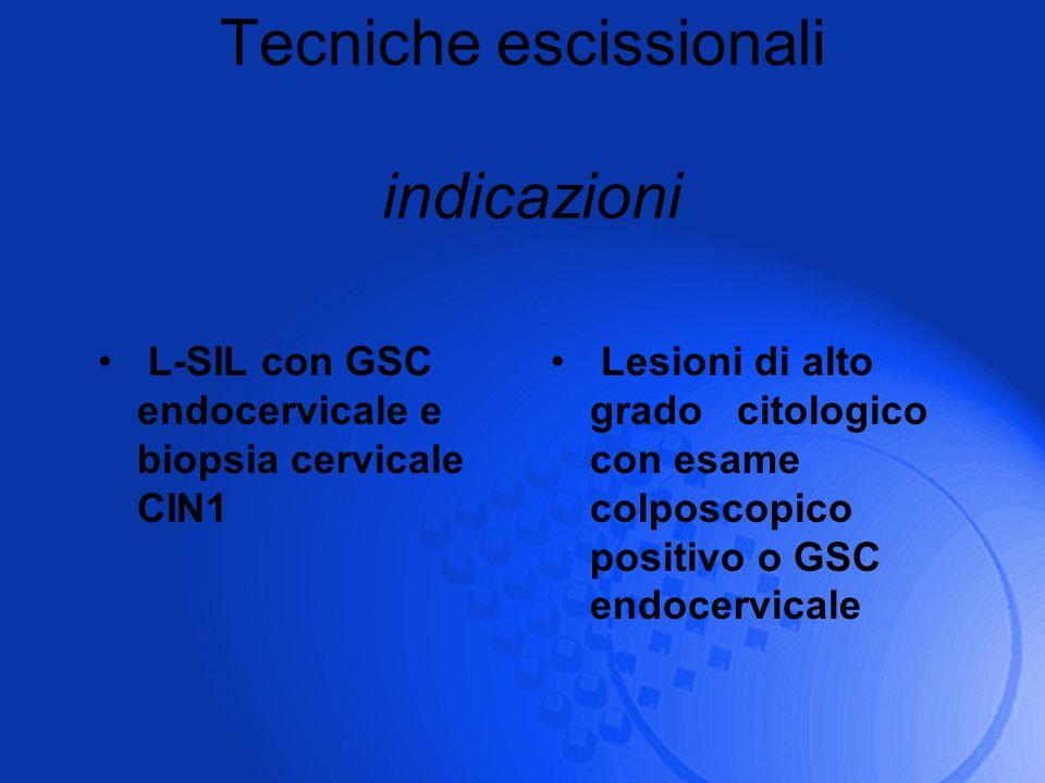 Tecniche escissionali indicazioni L-SIL con GSC endocervicale e biopsia cervicale CIN1 Lesioni di alto grado citologico con esame colposcopico positiv