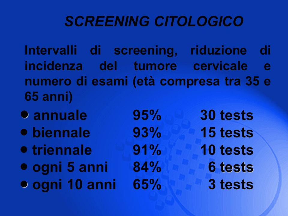 SCREENING CITOLOGICO Intervalli di screening, riduzione di incidenza del tumore cervicale e numero di esami (età compresa tra 35 e 65 anni) annuale95%