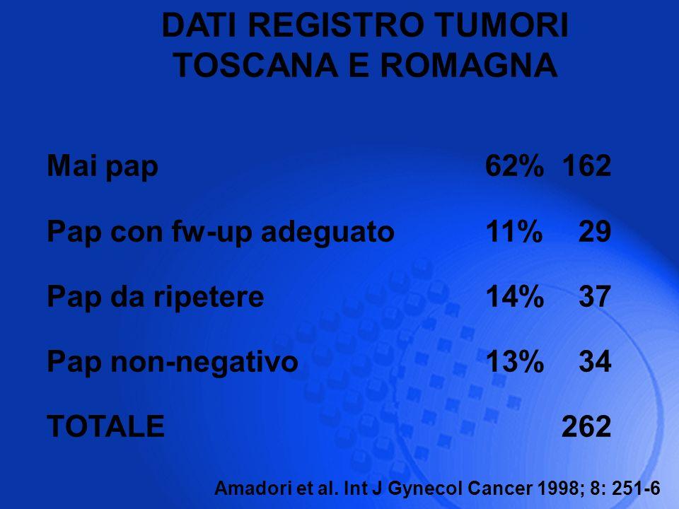 Mai pap 62% 162 Pap con fw-up adeguato 11% 29 Pap da ripetere 14% 37 Pap non-negativo13%34 TOTALE262 Amadori et al. Int J Gynecol Cancer 1998; 8: 251-