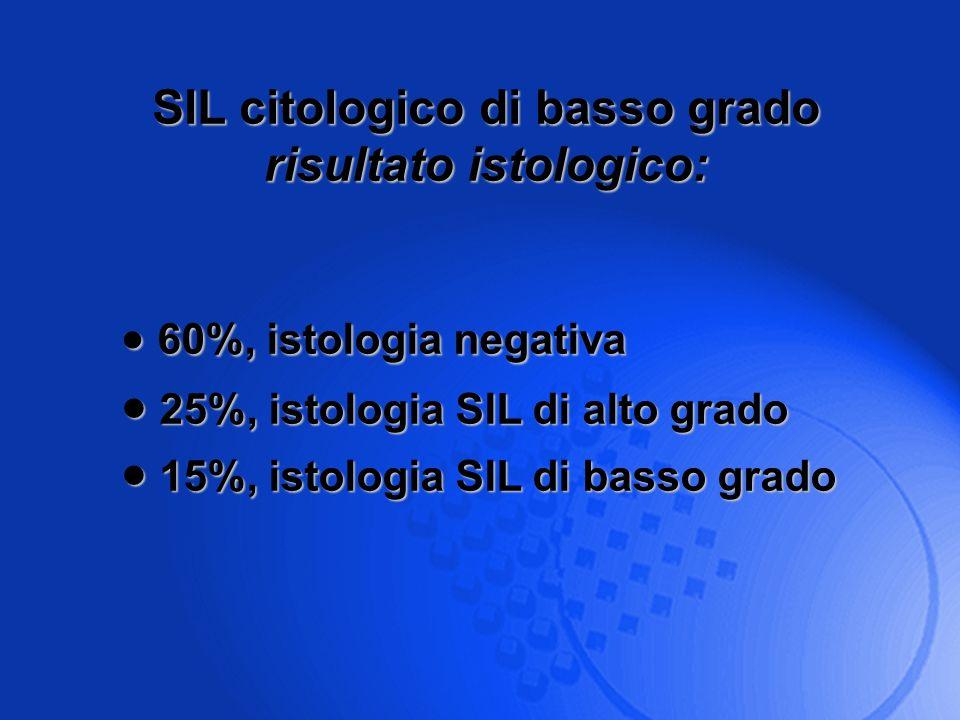 SIL citologico di basso grado risultato istologico: 60%, istologia negativa 60%, istologia negativa 25%, istologia SIL di alto grado 25%, istologia SI