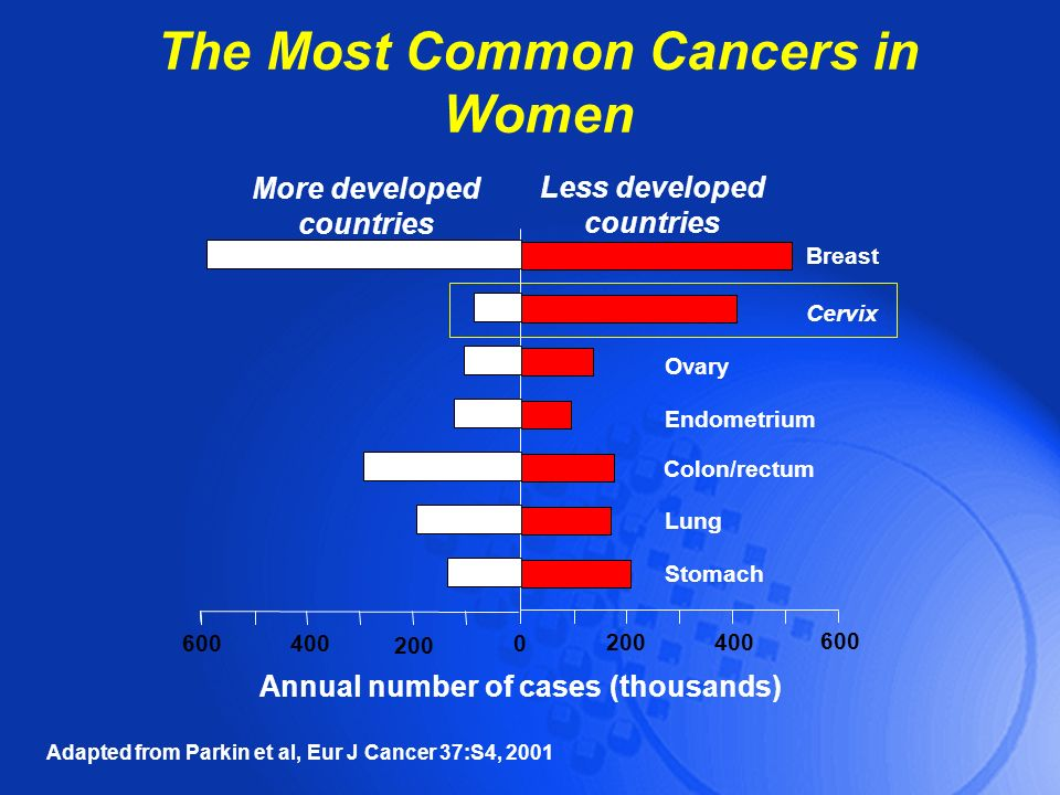 The Most Common Cancers in Women Breast Cervix Ovary Endometrium Annual number of cases (thousands) More developed countries Less developed countries