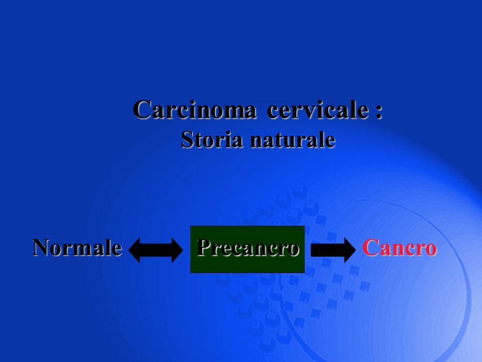 Carcinoma cervicale : Storia naturale NormalePrecancroCancro