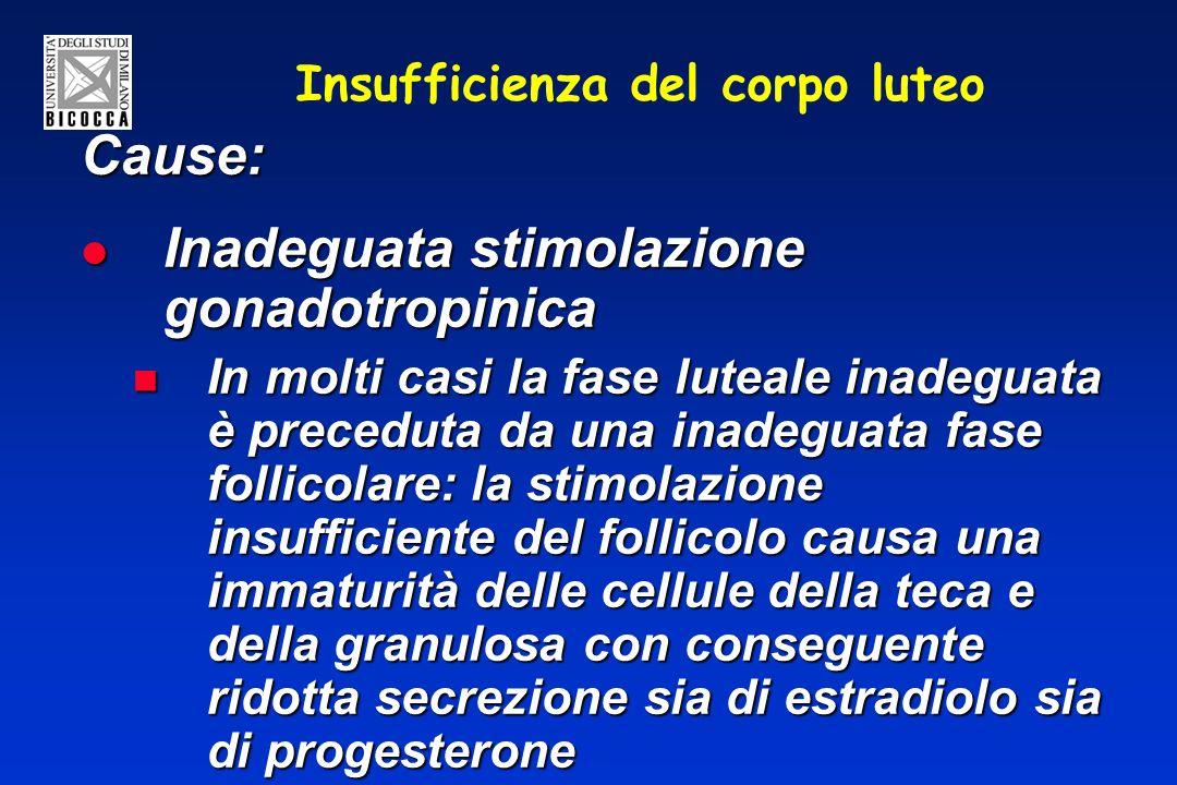 Insufficienza del corpo luteo Cause: Inadeguata stimolazione gonadotropinica Inadeguata stimolazione gonadotropinica In molti casi la fase luteale inadeguata è preceduta da una inadeguata fase follicolare: la stimolazione insufficiente del follicolo causa una immaturità delle cellule della teca e della granulosa con conseguente ridotta secrezione sia di estradiolo sia di progesterone In molti casi la fase luteale inadeguata è preceduta da una inadeguata fase follicolare: la stimolazione insufficiente del follicolo causa una immaturità delle cellule della teca e della granulosa con conseguente ridotta secrezione sia di estradiolo sia di progesterone