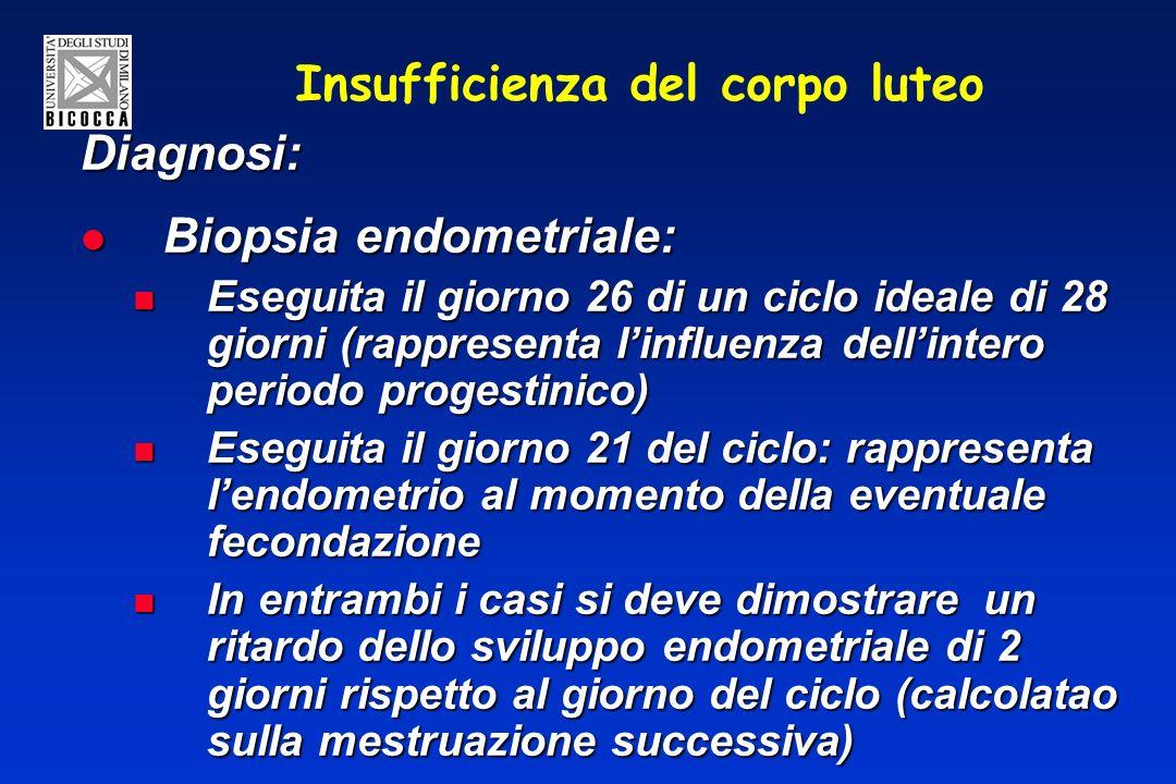 Insufficienza del corpo luteo Diagnosi: Biopsia endometriale: Biopsia endometriale: Eseguita il giorno 26 di un ciclo ideale di 28 giorni (rappresenta