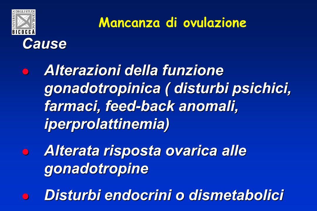 Mancanza di ovulazione Cause Alterazioni della funzione gonadotropinica ( disturbi psichici, farmaci, feed-back anomali, iperprolattinemia) Alterazioni della funzione gonadotropinica ( disturbi psichici, farmaci, feed-back anomali, iperprolattinemia) Alterata risposta ovarica alle gonadotropine Alterata risposta ovarica alle gonadotropine Disturbi endocrini o dismetabolici Disturbi endocrini o dismetabolici