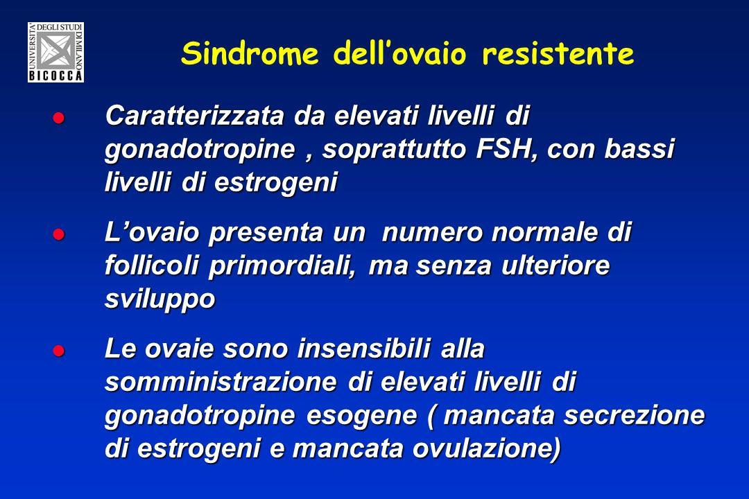 Sindrome dellovaio resistente Caratterizzata da elevati livelli di gonadotropine, soprattutto FSH, con bassi livelli di estrogeni Caratterizzata da elevati livelli di gonadotropine, soprattutto FSH, con bassi livelli di estrogeni Lovaio presenta un numero normale di follicoli primordiali, ma senza ulteriore sviluppo Lovaio presenta un numero normale di follicoli primordiali, ma senza ulteriore sviluppo Le ovaie sono insensibili alla somministrazione di elevati livelli di gonadotropine esogene ( mancata secrezione di estrogeni e mancata ovulazione) Le ovaie sono insensibili alla somministrazione di elevati livelli di gonadotropine esogene ( mancata secrezione di estrogeni e mancata ovulazione)