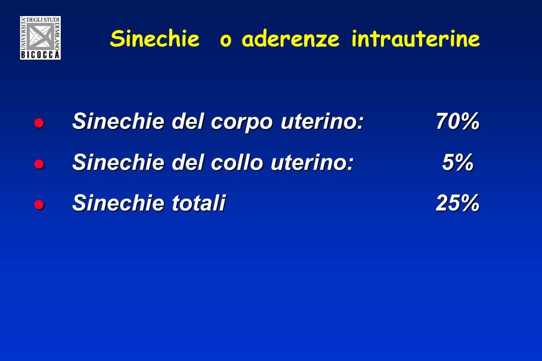 Sinechie o aderenze intrauterine Sinechie del corpo uterino:70% Sinechie del corpo uterino:70% Sinechie del collo uterino: 5% Sinechie del collo uterino: 5% Sinechie totali25% Sinechie totali25%