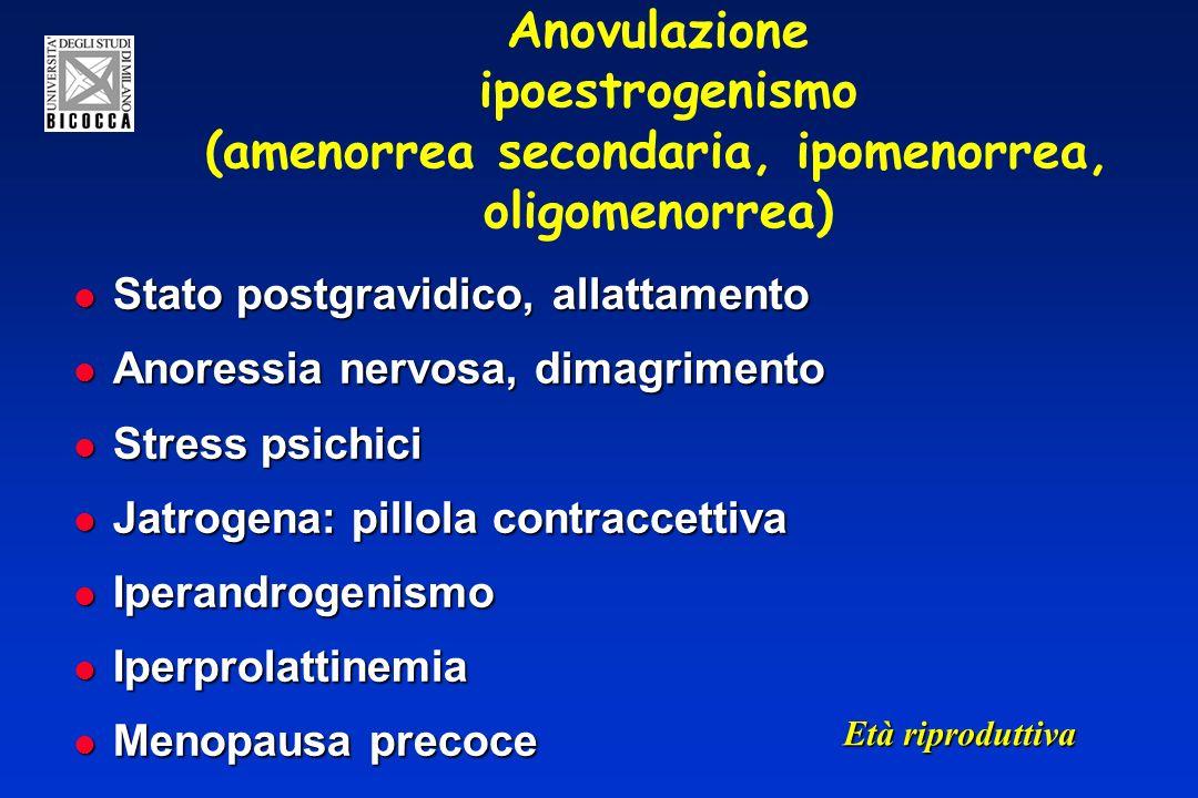 Anovulazione ipoestrogenismo (amenorrea secondaria, ipomenorrea, oligomenorrea) Stato postgravidico, allattamento Stato postgravidico, allattamento Anoressia nervosa, dimagrimento Anoressia nervosa, dimagrimento Stress psichici Stress psichici Jatrogena: pillola contraccettiva Jatrogena: pillola contraccettiva Iperandrogenismo Iperandrogenismo Iperprolattinemia Iperprolattinemia Menopausa precoce Menopausa precoce Età riproduttiva