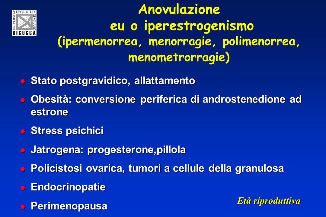 Anovulazione eu o iperestrogenismo (ipermenorrea, menorragie, polimenorrea, menometrorragie) Stato postgravidico, allattamento Stato postgravidico, allattamento Obesità: conversione periferica di androstenedione ad estrone Obesità: conversione periferica di androstenedione ad estrone Stress psichici Stress psichici Jatrogena: progesterone,pillola Jatrogena: progesterone,pillola Policistosi ovarica, tumori a cellule della granulosa Policistosi ovarica, tumori a cellule della granulosa Endocrinopatie Endocrinopatie Perimenopausa Perimenopausa Età riproduttiva