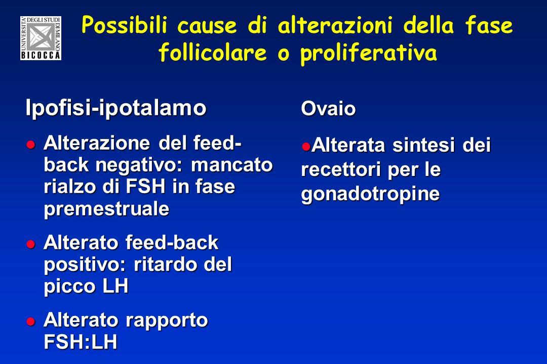 Possibili cause di alterazioni della fase follicolare o proliferativa Ipofisi-ipotalamo Alterazione del feed- back negativo: mancato rialzo di FSH in