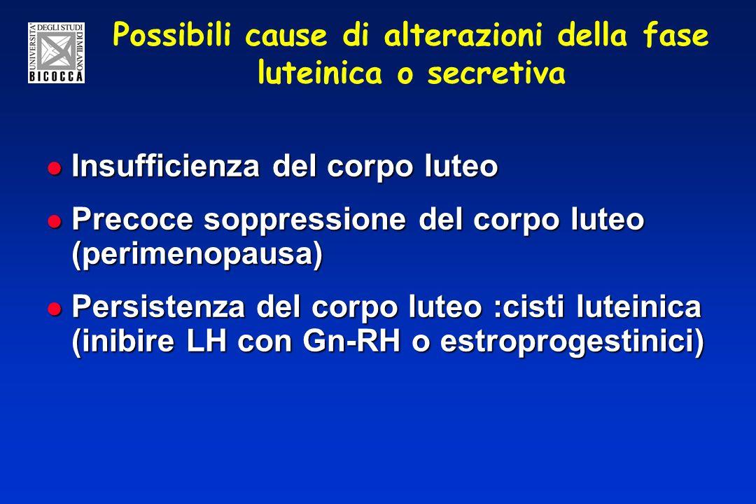 Possibili cause di alterazioni della fase luteinica o secretiva Insufficienza del corpo luteo Insufficienza del corpo luteo Precoce soppressione del corpo luteo (perimenopausa) Precoce soppressione del corpo luteo (perimenopausa) Persistenza del corpo luteo :cisti luteinica (inibire LH con Gn-RH o estroprogestinici) Persistenza del corpo luteo :cisti luteinica (inibire LH con Gn-RH o estroprogestinici)