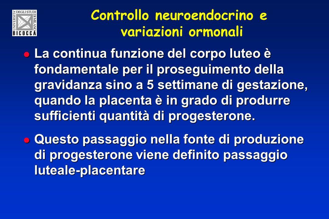 Controllo neuroendocrino e variazioni ormonali La continua funzione del corpo luteo è fondamentale per il proseguimento della gravidanza sino a 5 settimane di gestazione, quando la placenta è in grado di produrre sufficienti quantità di progesterone.
