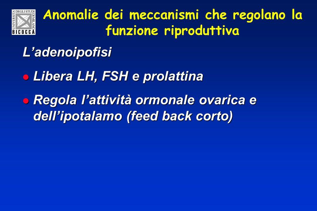 Anomalie dei meccanismi che regolano la funzione riproduttiva Ladenoipofisi Libera LH, FSH e prolattina Libera LH, FSH e prolattina Regola lattività o