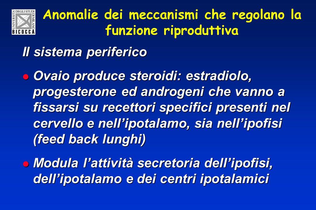 Anomalie dei meccanismi che regolano la funzione riproduttiva Il sistema periferico Ovaio produce steroidi: estradiolo, progesterone ed androgeni che