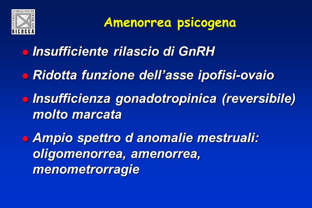 Amenorrea psicogena Insufficiente rilascio di GnRH Insufficiente rilascio di GnRH Ridotta funzione dellasse ipofisi-ovaio Ridotta funzione dellasse ipofisi-ovaio Insufficienza gonadotropinica (reversibile) molto marcata Insufficienza gonadotropinica (reversibile) molto marcata Ampio spettro d anomalie mestruali: oligomenorrea, amenorrea, menometrorragie Ampio spettro d anomalie mestruali: oligomenorrea, amenorrea, menometrorragie
