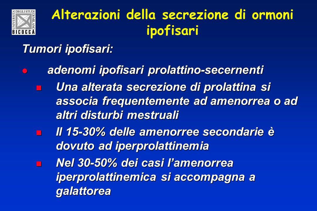 Alterazioni della secrezione di ormoni ipofisari Tumori ipofisari: adenomi ipofisari prolattino-secernenti adenomi ipofisari prolattino-secernenti Una alterata secrezione di prolattina si associa frequentemente ad amenorrea o ad altri disturbi mestruali Una alterata secrezione di prolattina si associa frequentemente ad amenorrea o ad altri disturbi mestruali Il 15-30% delle amenorree secondarie è dovuto ad iperprolattinemia Il 15-30% delle amenorree secondarie è dovuto ad iperprolattinemia Nel 30-50% dei casi lamenorrea iperprolattinemica si accompagna a galattorea Nel 30-50% dei casi lamenorrea iperprolattinemica si accompagna a galattorea