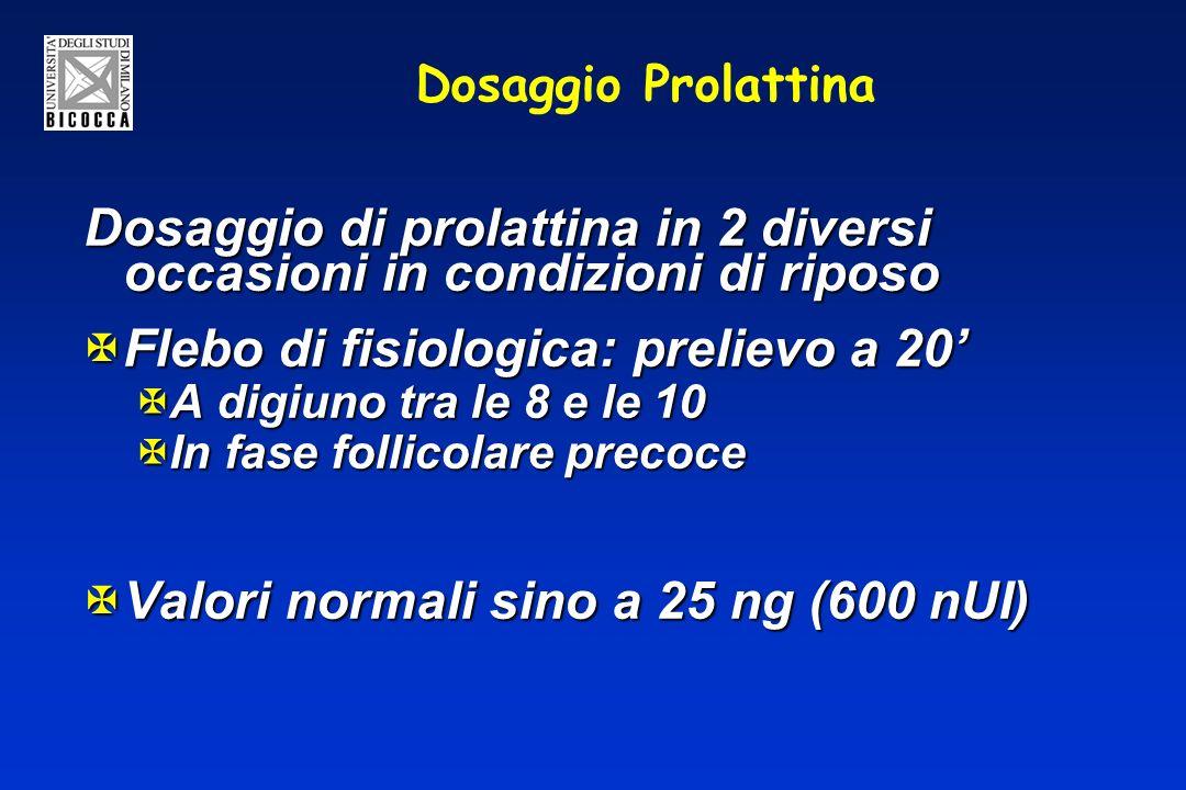 Dosaggio Prolattina Dosaggio di prolattina in 2 diversi occasioni in condizioni di riposo XFlebo di fisiologica: prelievo a 20 XA digiuno tra le 8 e le 10 XIn fase follicolare precoce XValori normali sino a 25 ng (600 nUI)