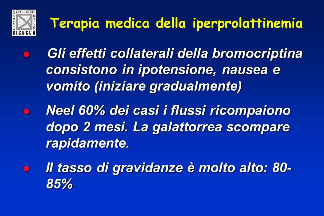 Terapia medica della iperprolattinemia Gli effetti collaterali della bromocriptina consistono in ipotensione, nausea e vomito (iniziare gradualmente) Gli effetti collaterali della bromocriptina consistono in ipotensione, nausea e vomito (iniziare gradualmente) Neel 60% dei casi i flussi ricompaiono dopo 2 mesi.