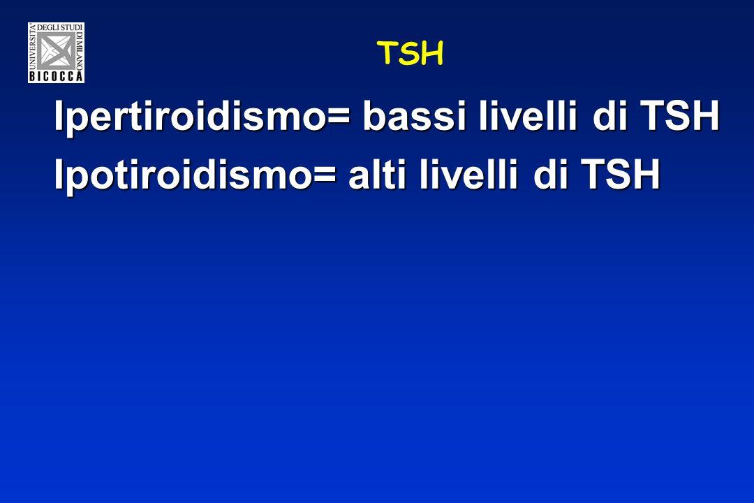 TSH Ipertiroidismo= bassi livelli di TSH Ipotiroidismo= alti livelli di TSH