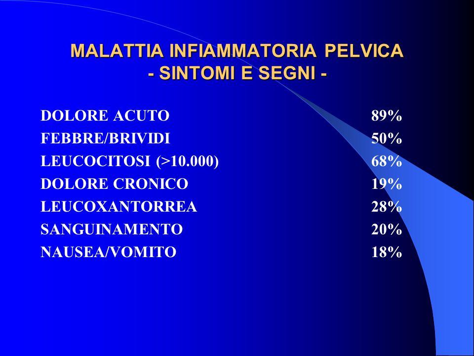 MALATTIA INFIAMMATORIA PELVICA - SINTOMI E SEGNI - DOLORE ACUTO89% FEBBRE/BRIVIDI50% LEUCOCITOSI (>10.000)68% DOLORE CRONICO19% LEUCOXANTORREA28% SANGUINAMENTO20% NAUSEA/VOMITO18%