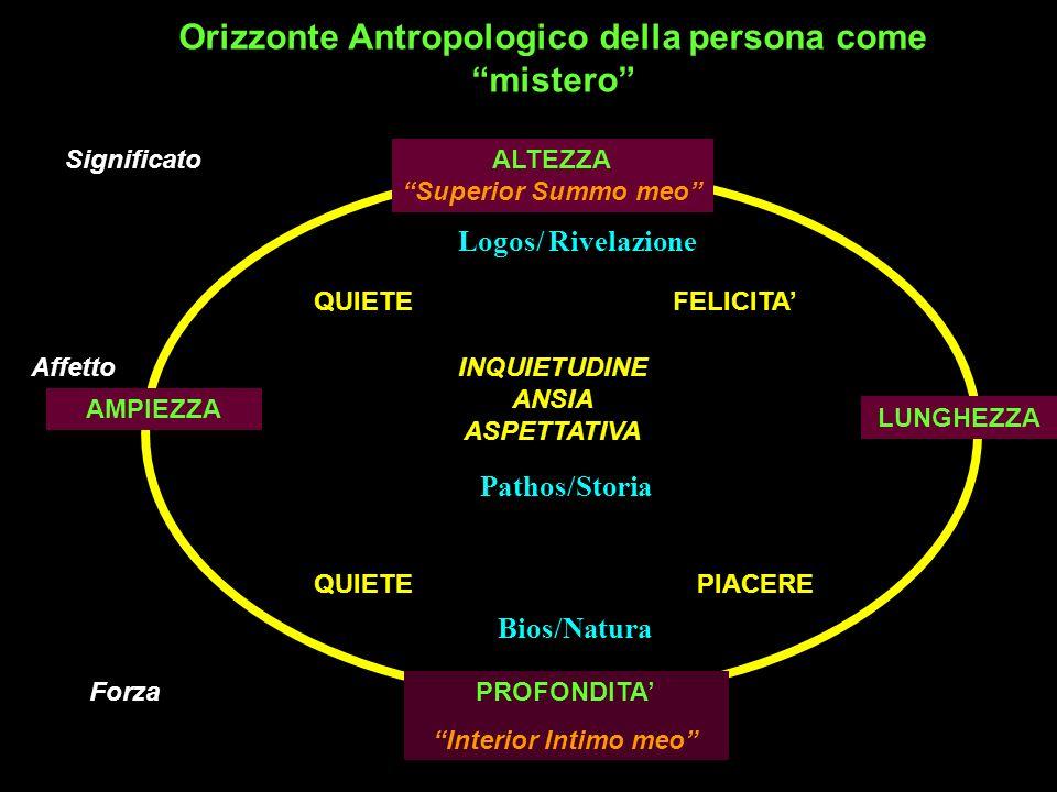 ALTEZZA Superior Summo meo AMPIEZZA LUNGHEZZA PROFONDITA Interior Intimo meo Logos/ Rivelazione QUIETEFELICITA INQUIETUDINE ANSIA ASPETTATIVA QUIETEPIACERE Significato Forza Affetto Orizzonte Antropologico della persona come mistero Pathos/Storia Bios/Natura