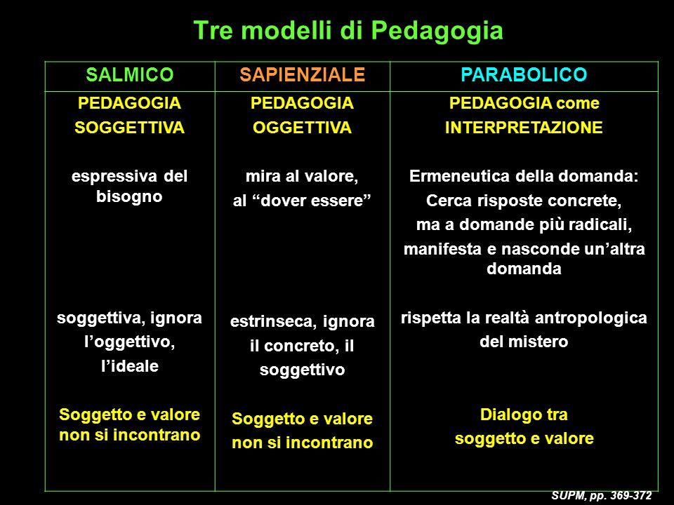 Tre modelli di Pedagogia SALMICOSAPIENZIALEPARABOLICO PEDAGOGIA SOGGETTIVA espressiva del bisogno soggettiva, ignora loggettivo, lideale Soggetto e valore non si incontrano PEDAGOGIA OGGETTIVA mira al valore, al dover essere estrinseca, ignora il concreto, il soggettivo Soggetto e valore non si incontrano PEDAGOGIA come INTERPRETAZIONE Ermeneutica della domanda: Cerca risposte concrete, ma a domande più radicali, manifesta e nasconde unaltra domanda rispetta la realtà antropologica del mistero Dialogo tra soggetto e valore SUPM, pp.