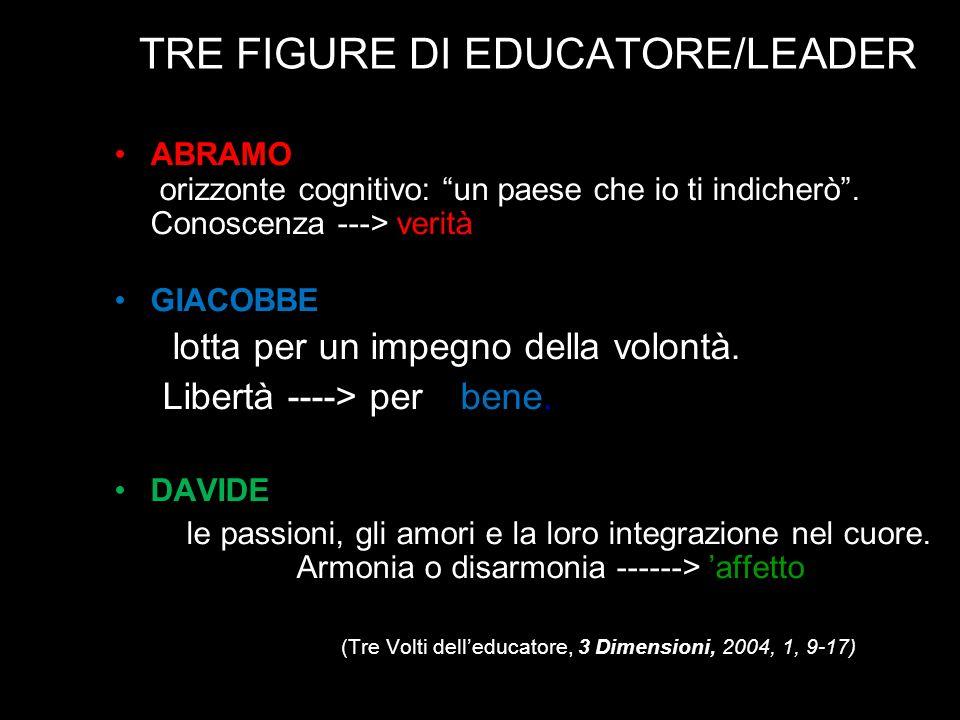 TRE FIGURE DI EDUCATORE/LEADER ABRAMO orizzonte cognitivo: un paese che io ti indicherò. Conoscenza ---> verità GIACOBBE lotta per un impegno della vo