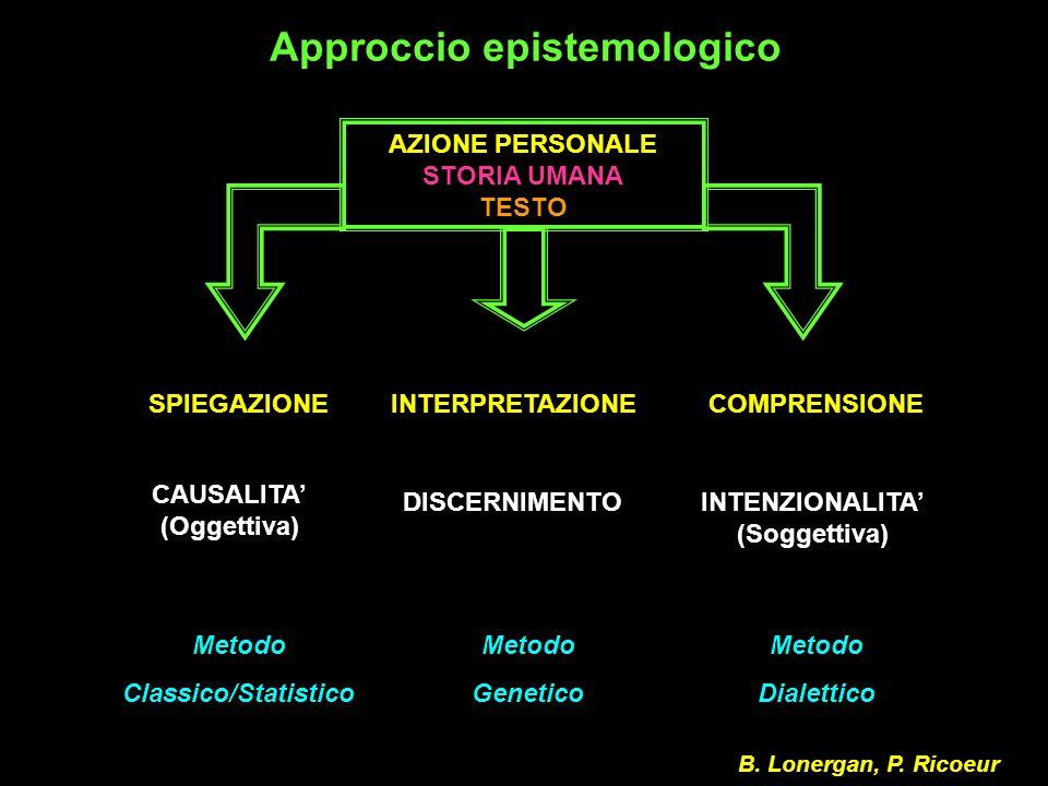 Approccio epistemologico AZIONE PERSONALE STORIA UMANA TESTO SPIEGAZIONEINTERPRETAZIONECOMPRENSIONE CAUSALITA (Oggettiva) DISCERNIMENTOINTENZIONALITA (Soggettiva) Metodo Classico/Statistico Metodo Genetico Metodo Dialettico B.