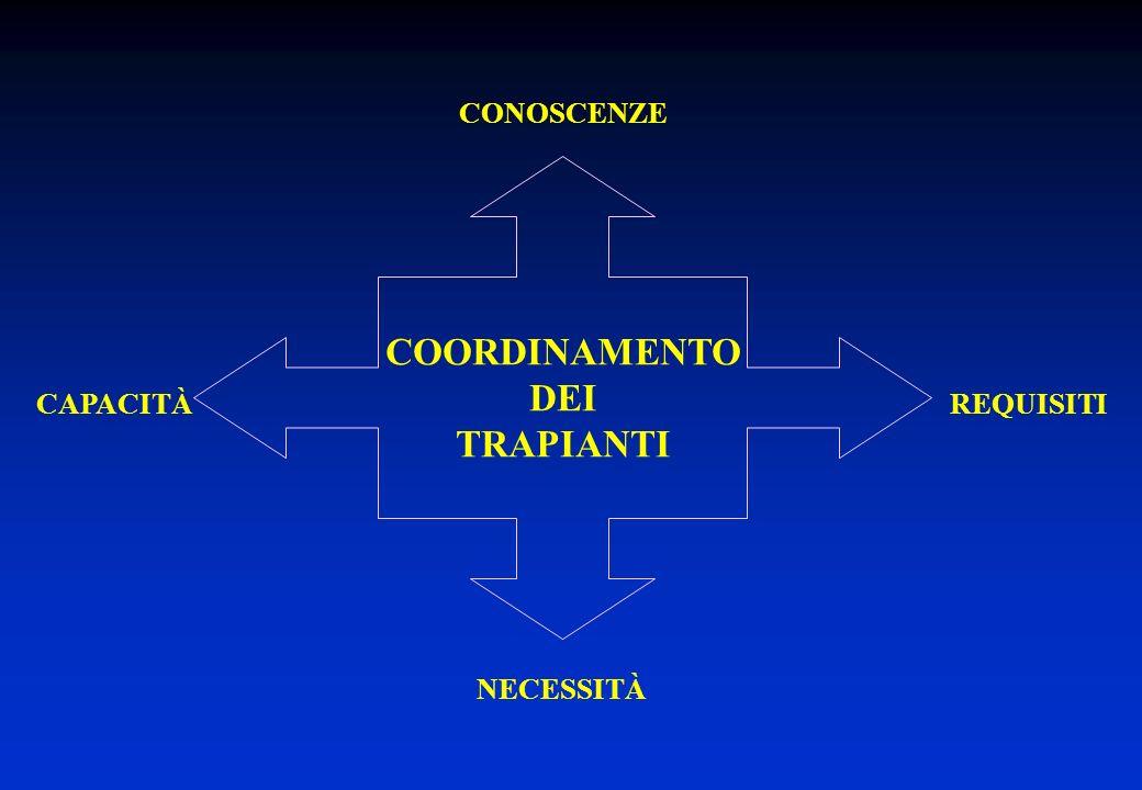 CAPACITÀREQUISITI NECESSITÀ CONOSCENZE COORDINAMENTO DEI TRAPIANTI