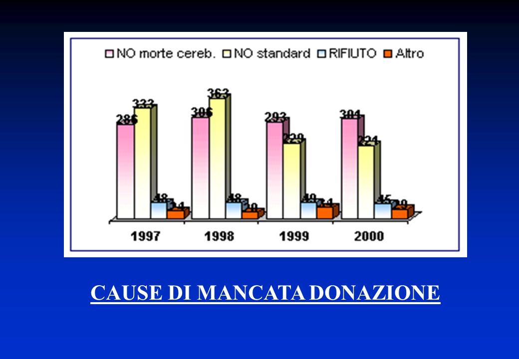 CAUSE DI MANCATA DONAZIONE