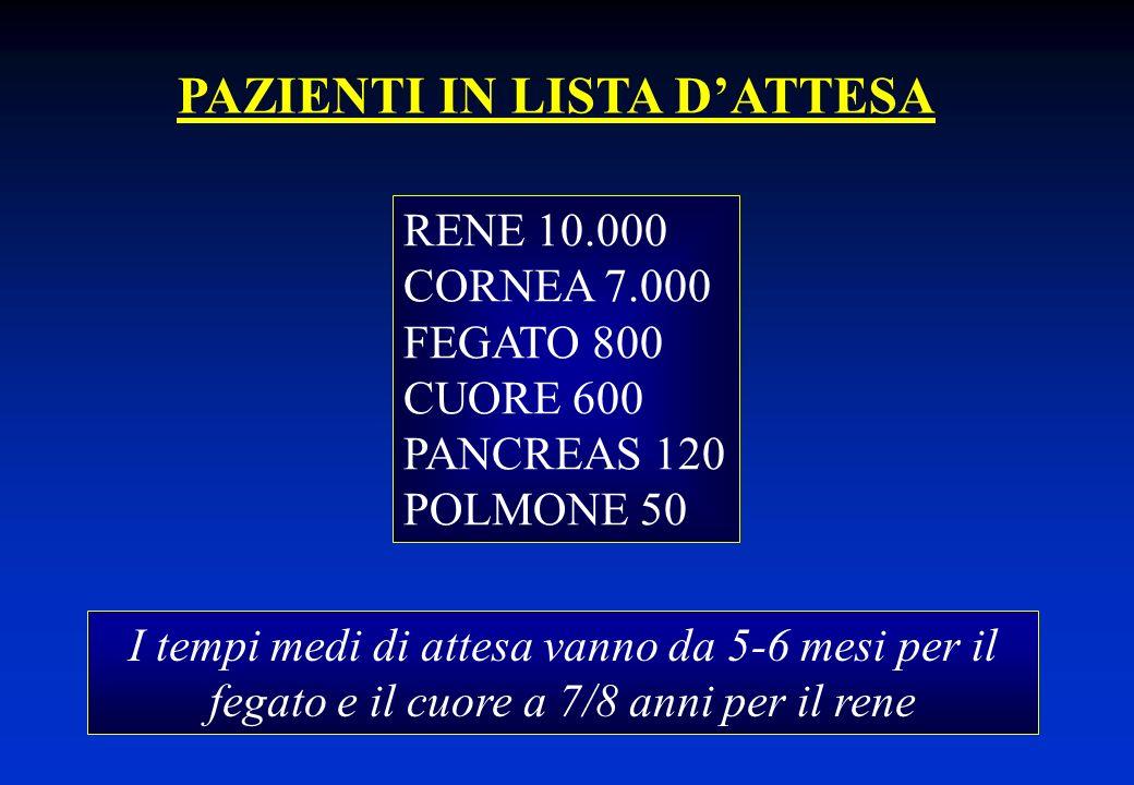 PAZIENTI IN LISTA DATTESA RENE 10.000 CORNEA 7.000 FEGATO 800 CUORE 600 PANCREAS 120 POLMONE 50 I tempi medi di attesa vanno da 5-6 mesi per il fegato