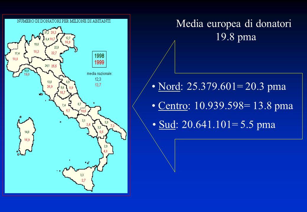 Media europea di donatori 19.8 pma Nord: 25.379.601= 20.3 pma Centro: 10.939.598= 13.8 pma Sud: 20.641.101= 5.5 pma