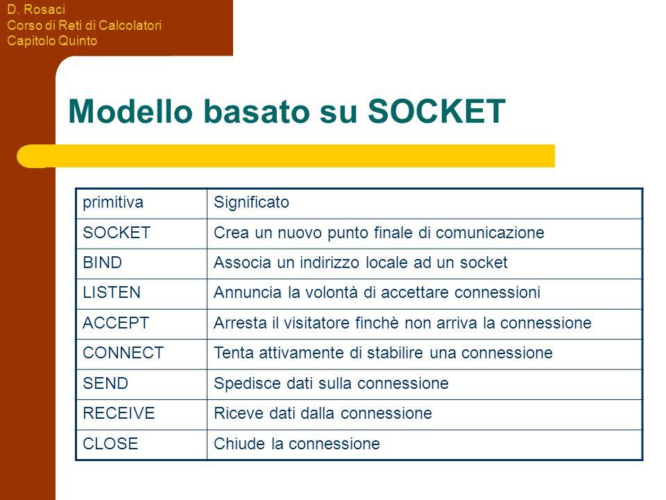 D. Rosaci Corso di Reti di Calcolatori Capitolo Quinto Modello basato su SOCKET primitivaSignificato SOCKETCrea un nuovo punto finale di comunicazione