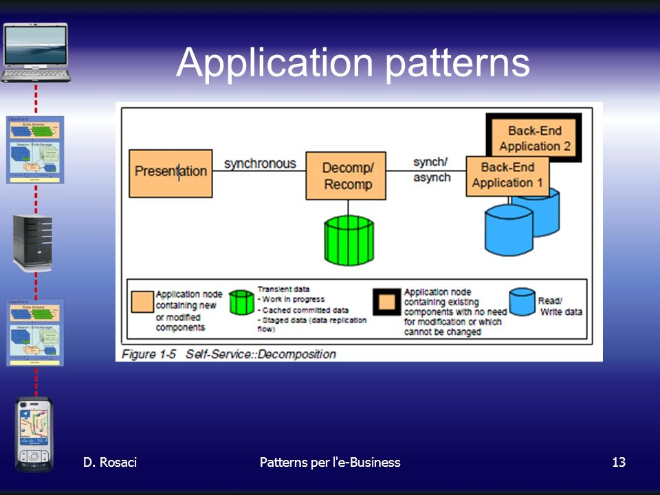 13 Application patterns D. RosaciPatterns per l e-Business