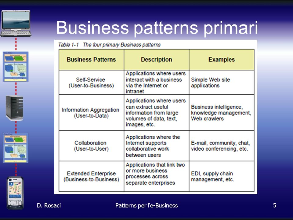 5 Business patterns primari D. RosaciPatterns per l e-Business