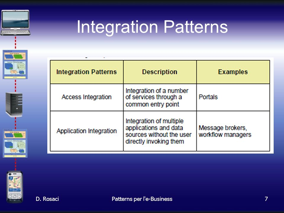 8 Combinazione Business- Integration: Custom Design D. RosaciPatterns per l e-Business