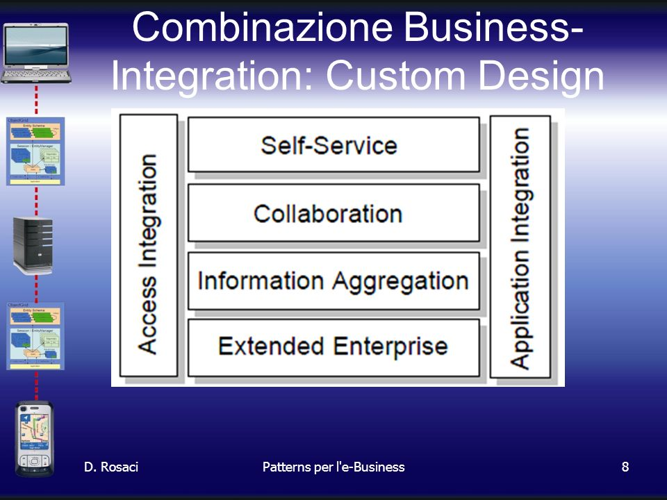 8 Combinazione Business- Integration: Custom Design D. RosaciPatterns per l e-Business