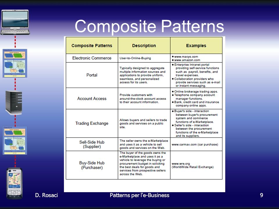 9 Composite Patterns D. RosaciPatterns per l e-Business