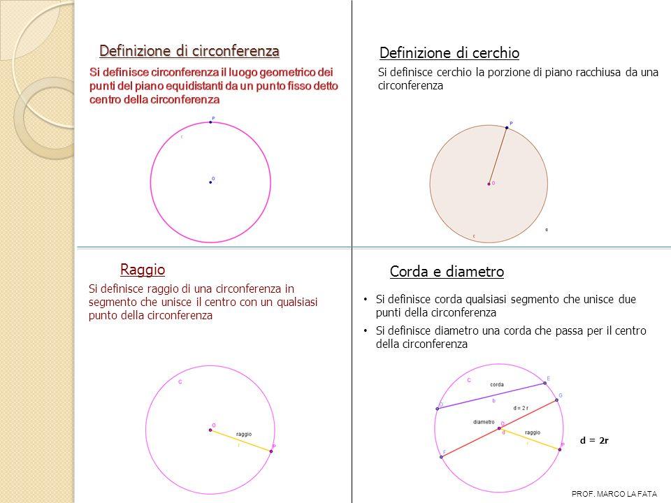 Definizione di circonferenza Definizione di cerchio Si definisce cerchio la porzione di piano racchiusa da una circonferenza Raggio Si definisce raggi