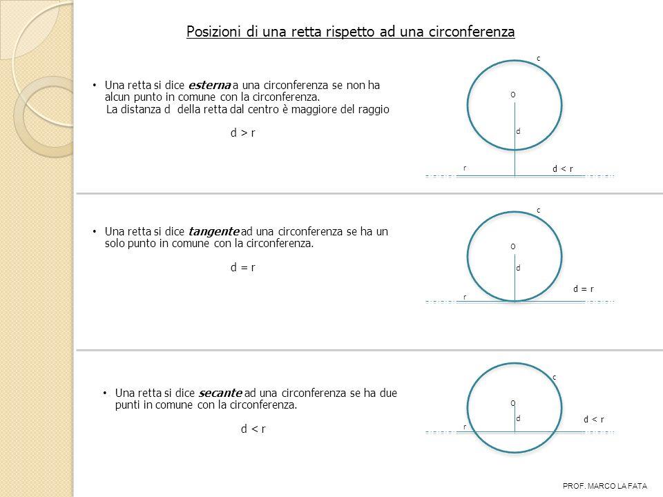 Posizioni di una retta rispetto ad una circonferenza Una retta si dice esterna a una circonferenza se non ha alcun punto in comune con la circonferenza.