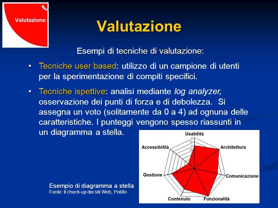 Valutazione tecniche di valutazione Esempi di tecniche di valutazione: Tecniche user basedTecniche user based: utilizzo di un campione di utenti per l