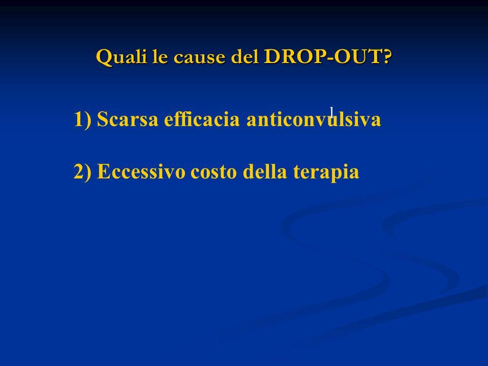 Quali le cause del DROP-OUT? 1) Scarsa efficacia anticonvulsiva 2) Eccessivo costo della terapia l