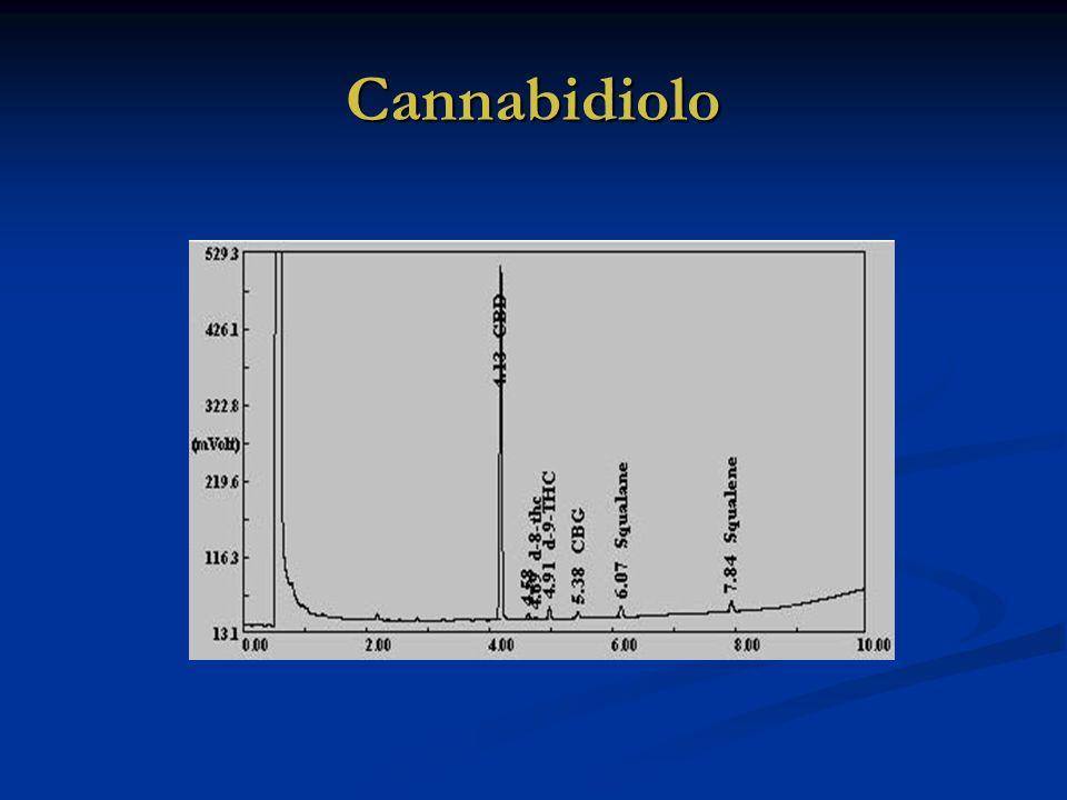 Cannabidiolo
