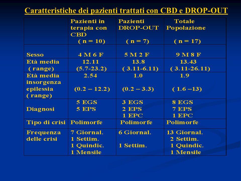 Caratteristiche dei pazienti trattati con CBD e DROP-OUT