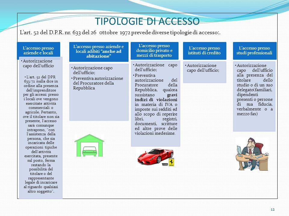TIPOLOGIE DI ACCESSO Lart. 52 del D.P.R. nr. 633 del 26 0ttobre 1972 prevede diverse tipologie di accesso:. 12 Laccesso presso aziende e locali Autori